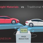 Focus on Automotive Lightweighting Spurs Innovation