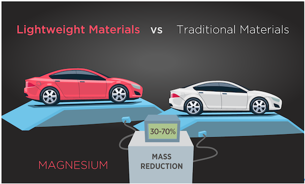automotive lightweighting with plastic