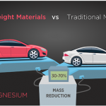 Focus on Automotive Lightweighting Spurs Innovation